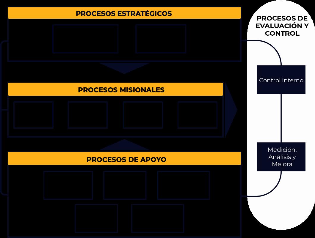 Diseño que representa el titulo de mapa de procesos